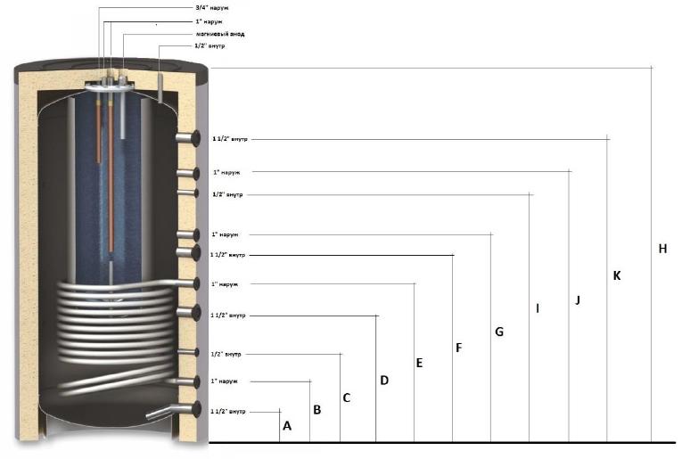 Размеры баков ТТ1
