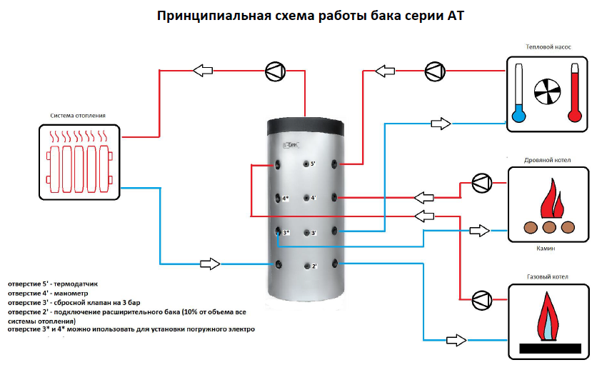Tank схема подключения