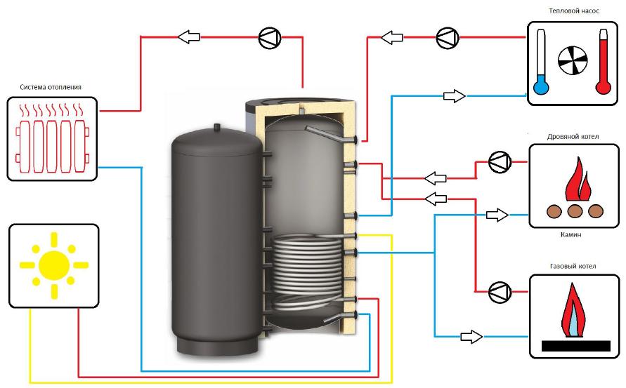 Схема подключения расширительного бака в системе отопления фото 65
