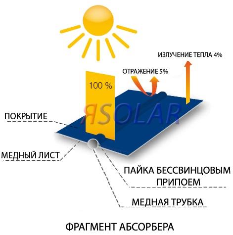 Описание солнечного коллектора ЯSolar