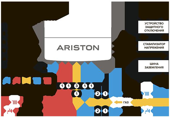 Газовые котлы аристон схемы