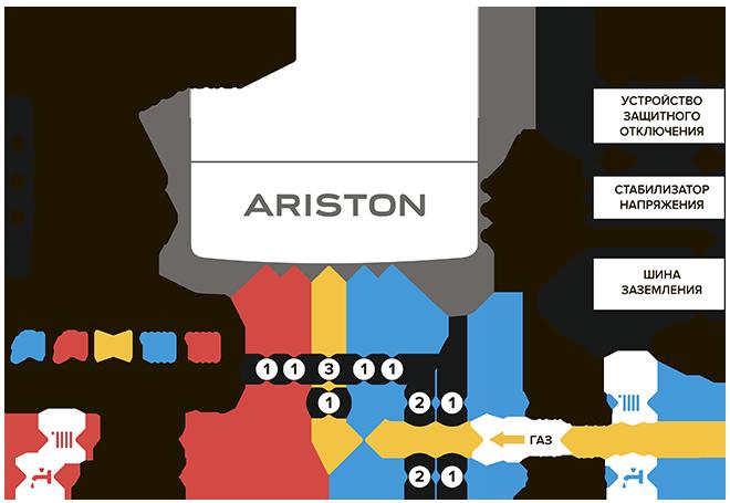 Взрывная схема аристон