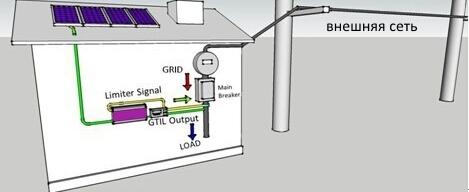 сетевой инвертор с ограничителем мощности