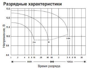 HR 1234 W разрядные характеристики