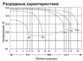 HR 1251 W разрядные характеристики