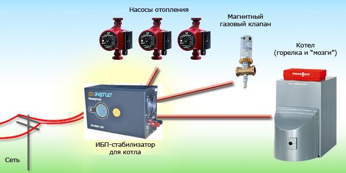 ИБП Энергия для котлов