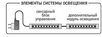 Элементы модульной системы освещения