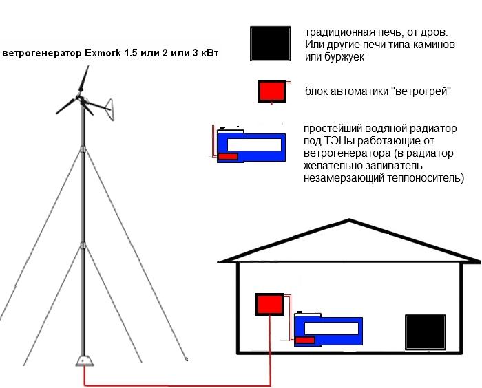 Ветрогенераторы для отопления своими руками