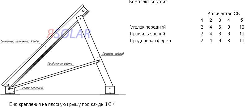 Крепление солнечного коллектора на плоской крыше под каждый СК