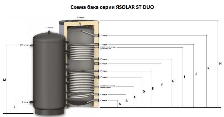 Бак аккумуляторный с одним теплообменником Пластинчатый теплообменник Анвитэк ARX-70 Петропавловск-Камчатский