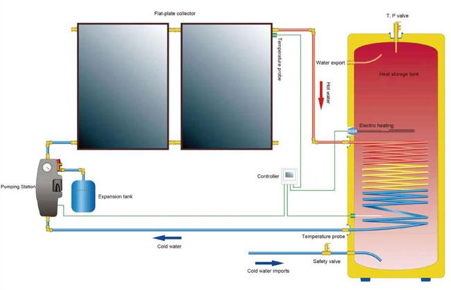 Схема солнечной системы ГВС и отопления