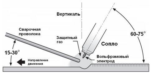 САИ-180 АД правила сварки